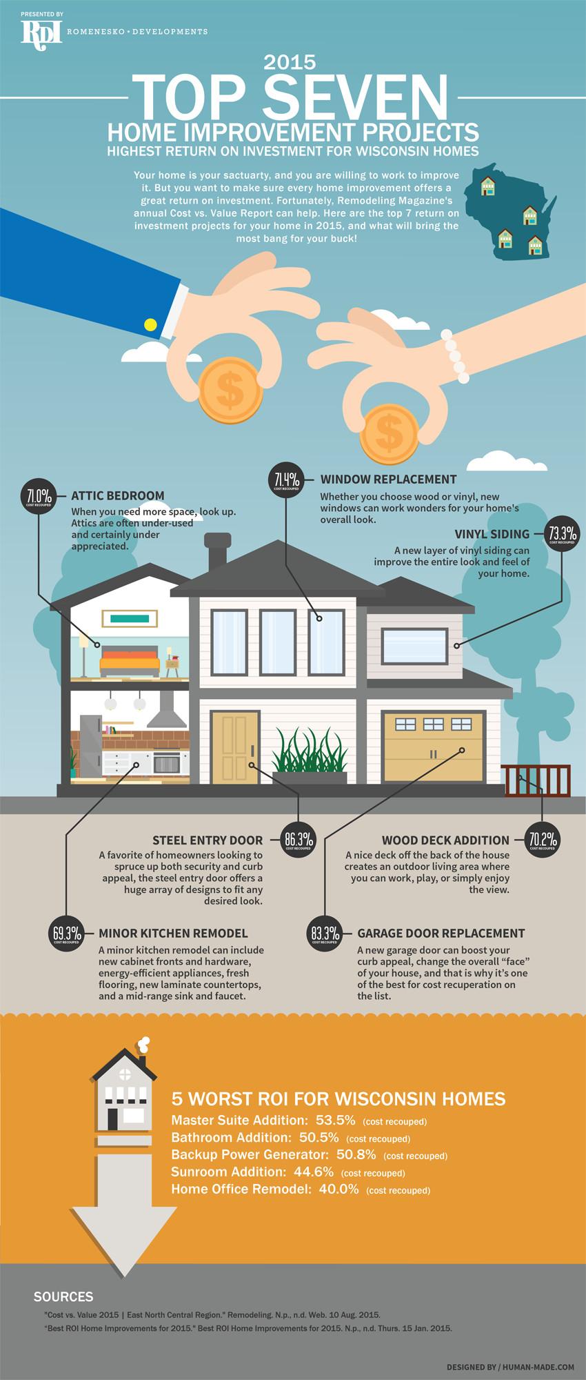 2015 Wisconsin Home Improvement Infographic